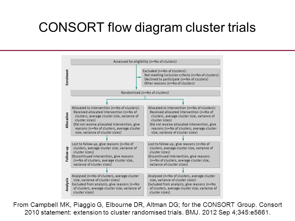 CONSORT flow diagram cluster trials From Campbell MK, Piaggio G, Elbourne DR, Altman DG; for the CONSORT Group.