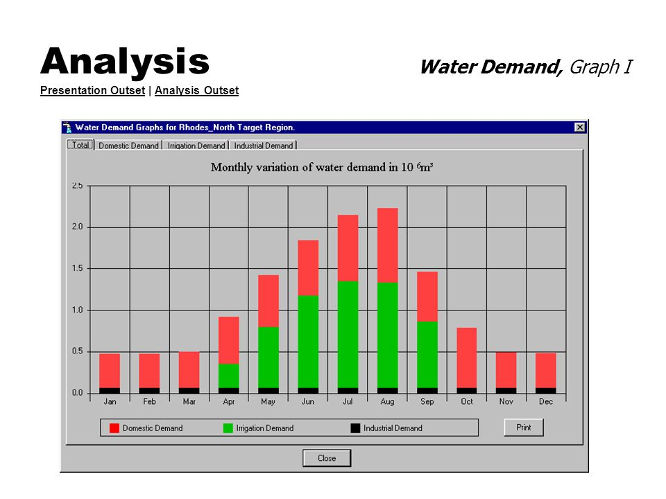 Analysis Water Demand, Graph I Presentation Outset | Analysis Outset Presentation OutsetAnalysis Outset