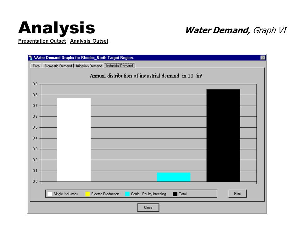 Analysis Water Demand, Graph VI Presentation Outset | Analysis Outset Presentation OutsetAnalysis Outset