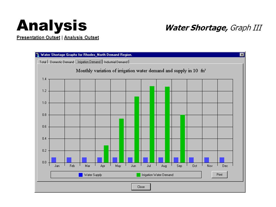 Analysis Water Shortage, Graph III Presentation Outset | Analysis Outset Presentation OutsetAnalysis Outset