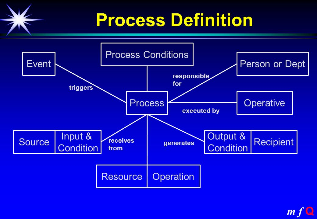 m f Q Process identification and definition PitfallPotential Overlooking what really matters Focus on customer needs and obligations Poor process definition Process design often done before a project is set up Clear standard for process definition Fully involved project manager from the outset