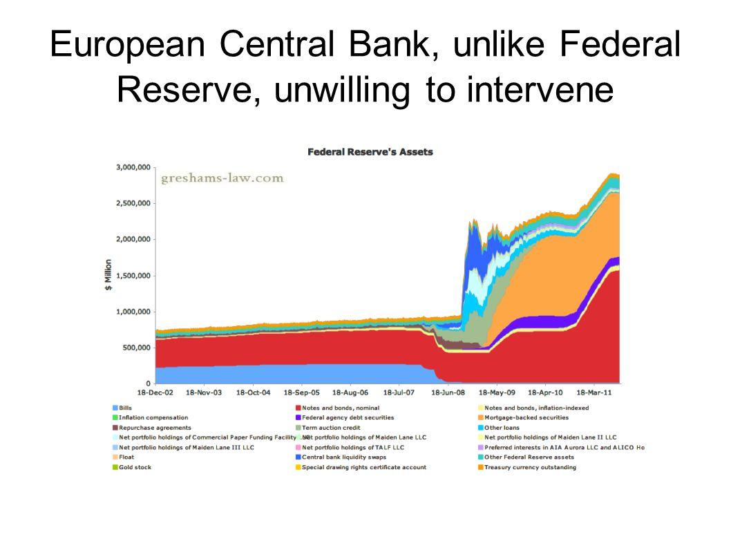 European Central Bank, unlike Federal Reserve, unwilling to intervene