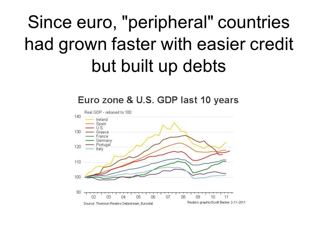 Since euro, peripheral countries had grown faster with easier credit but built up debts