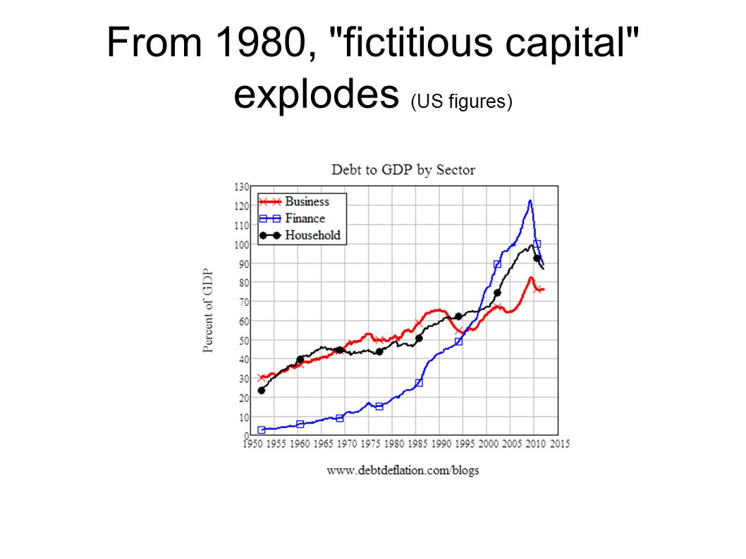 From 1980, fictitious capital explodes (US figures)