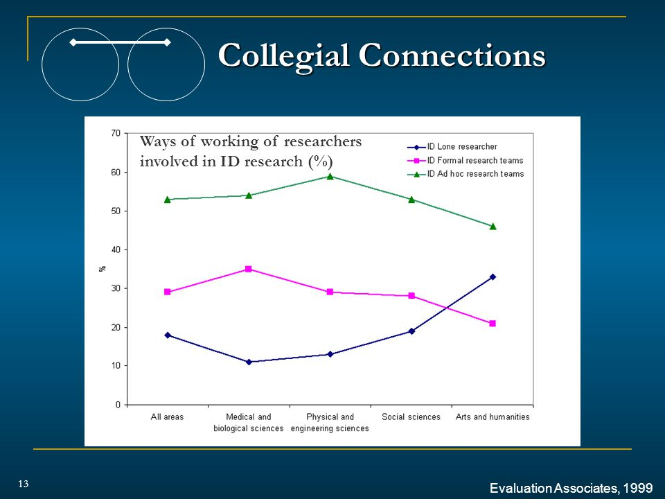Collegial Connections 13 Evaluation Associates, 1999 Ways of working of researchers involved in ID research (%)