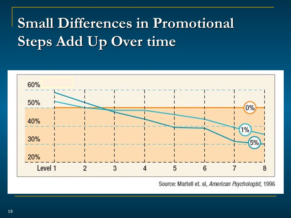 Small Differences in Promotional Steps Add Up Over time 18