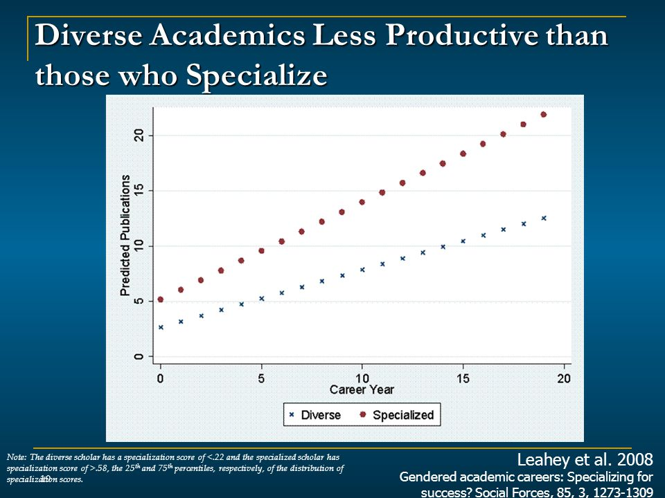 Diverse Academics Less Productive than those who Specialize 19 Note: The diverse scholar has a specialization score of.58, the 25 th and 75 th percentiles, respectively, of the distribution of specialization scores.
