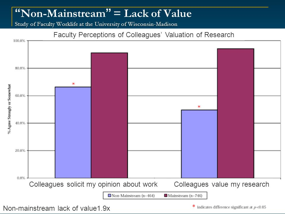 Study of Faculty Worklife at the University of Wisconsin-Madison Non-Mainstream = Lack of Value Study of Faculty Worklife at the University of Wisconsin-Madison 25 Non-mainstream lack of value1.9x Colleagues solicit my opinion about workColleagues value my research Faculty Perceptions of Colleagues' Valuation of Research