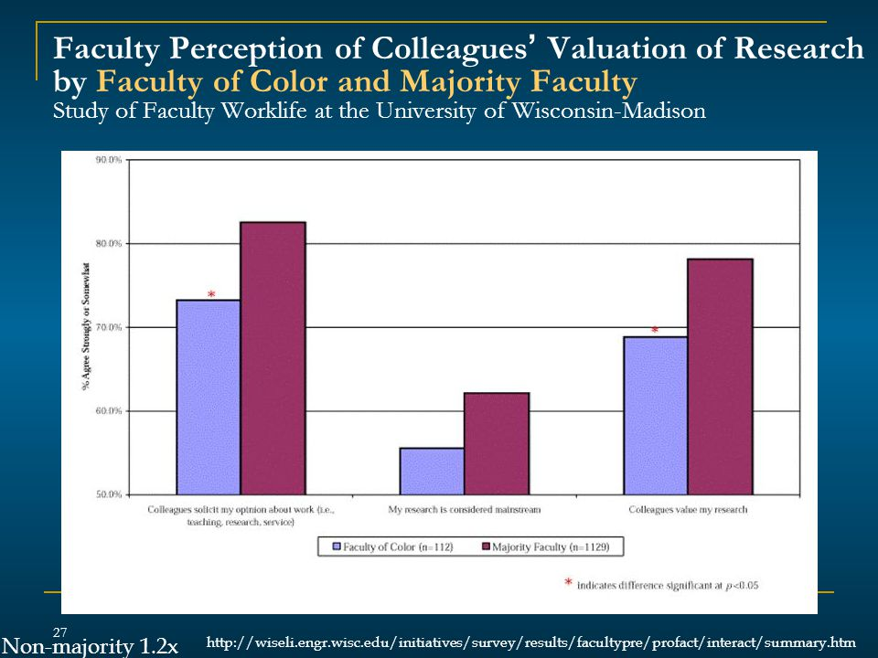 Faculty Perception of Colleagues' Valuation of Research by Faculty of Color and Majority Faculty Study of Faculty Worklife at the University of Wisconsin-Madison 27 http://wiseli.engr.wisc.edu/initiatives/survey/results/facultypre/profact/interact/summary.htm Non-majority 1.2x