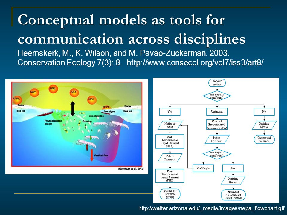 http://walter.arizona.edu/_media/images/nepa_flowchart.gif Conceptual models as tools for communication across disciplines Conceptual models as tools for communication across disciplines Heemskerk, M., K.