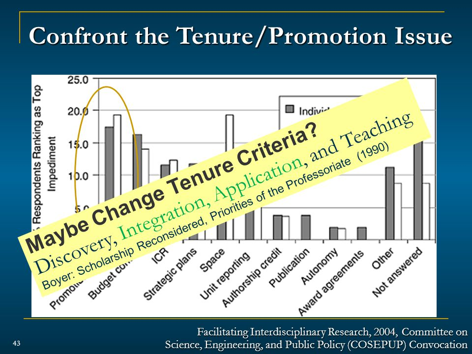 43 Confront the Tenure/Promotion Issue Facilitating Interdisciplinary Research, 2004, Committee on Science, Engineering, and Public Policy (COSEPUP) Convocation Maybe Change Tenure Criteria.