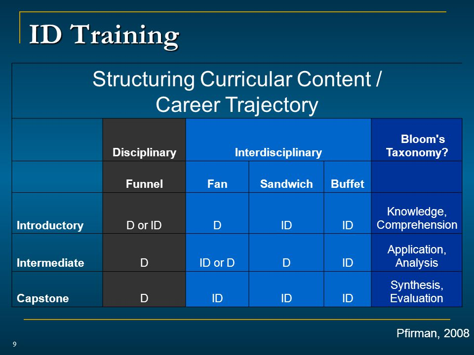 ID Training 9 Structuring Curricular Content / Career Trajectory DisciplinaryInterdisciplinary Bloom s Taxonomy.