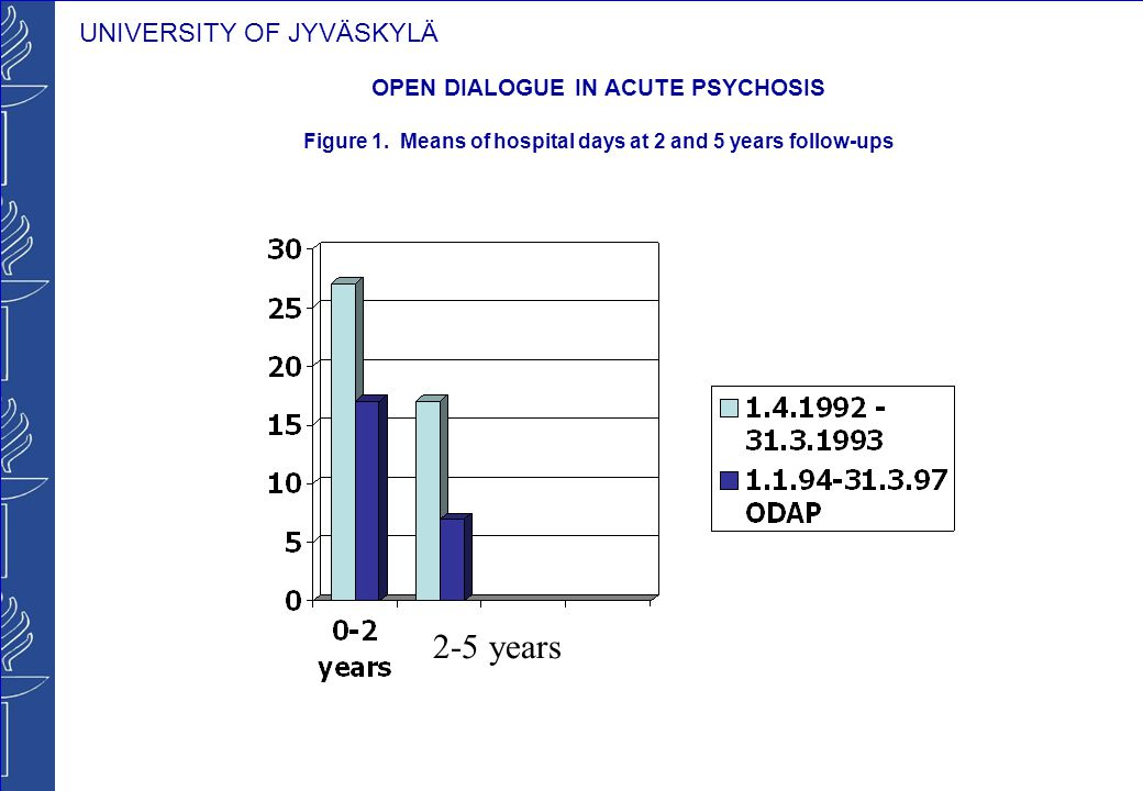 UNIVERSITY OF JYVÄSKYLÄ OPEN DIALOGUE IN ACUTE PSYCHOSIS Figure 1.