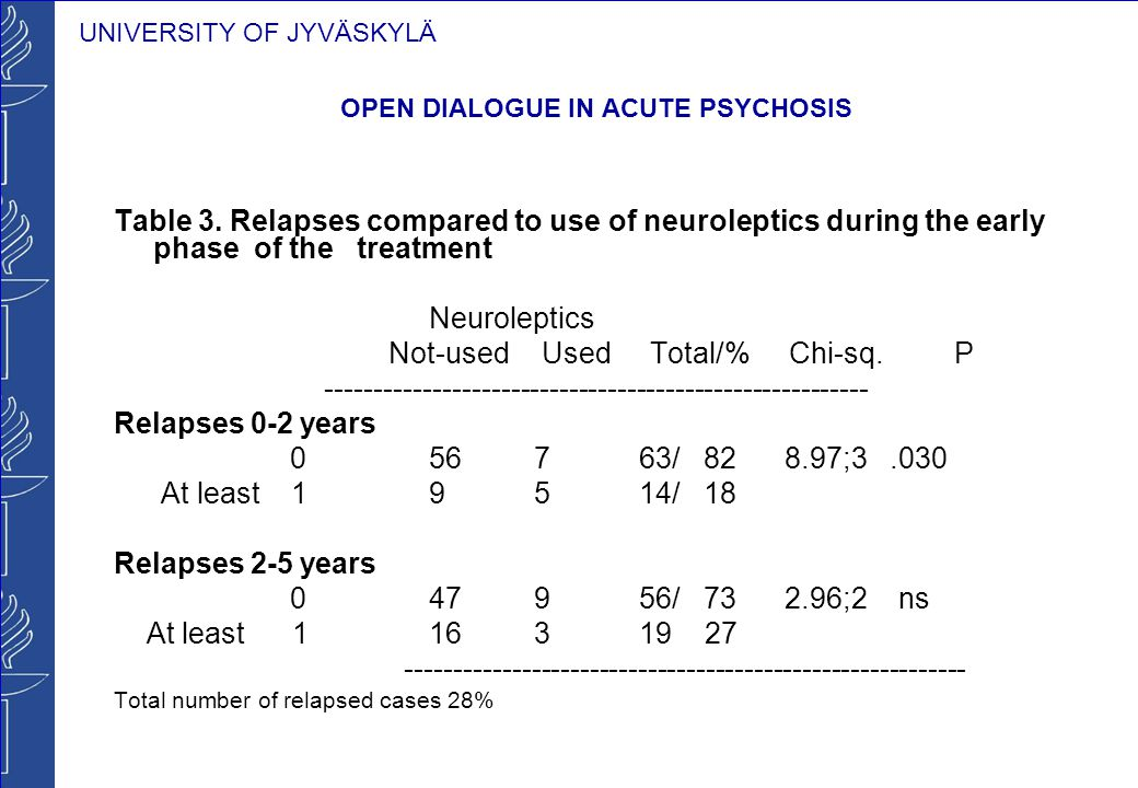 UNIVERSITY OF JYVÄSKYLÄ OPEN DIALOGUE IN ACUTE PSYCHOSIS Table 3. Relapses compared to use of neuroleptics during the early phase of the treatment Neu