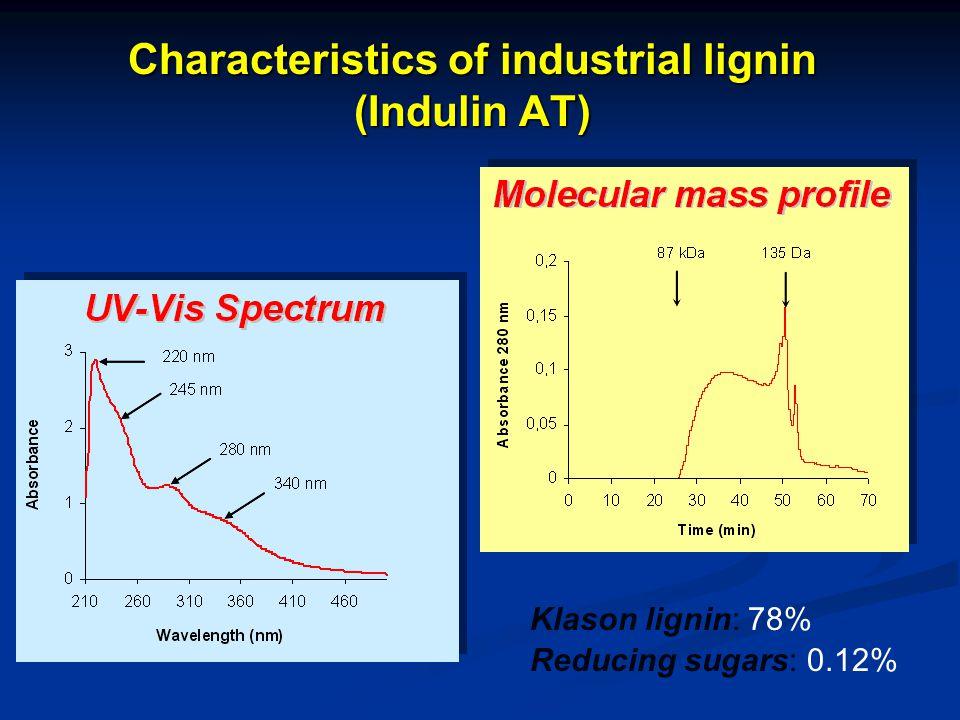 Characteristics of industrial lignin (Indulin AT) Klason lignin: 78% Reducing sugars: 0.12%