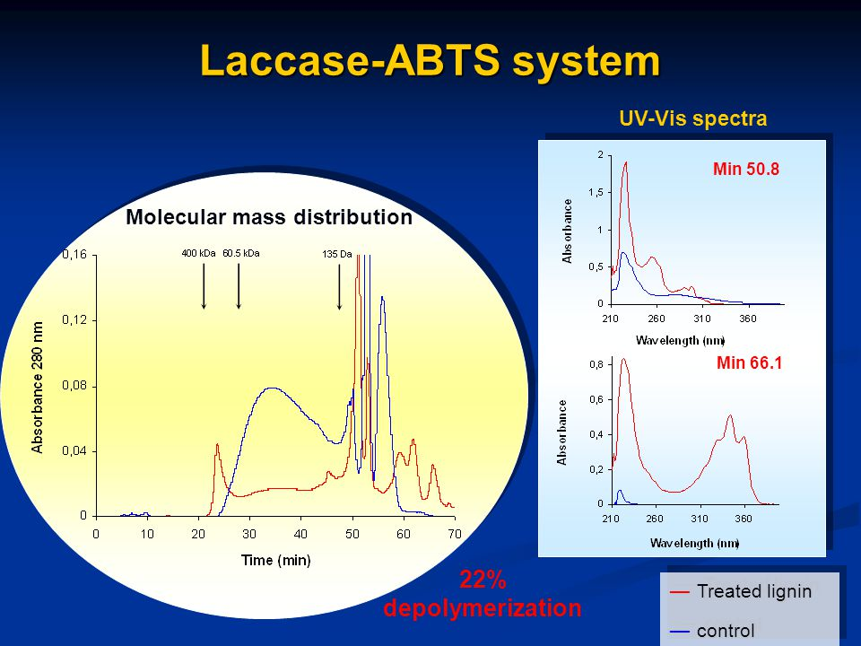 Laccase-ABTS system Treated lignin ― Treated lignin control ― control Treated lignin ― Treated lignin control ― control Min 50.8 Min 66.1 Molecular mass distribution UV-Vis spectra 22% depolymerization