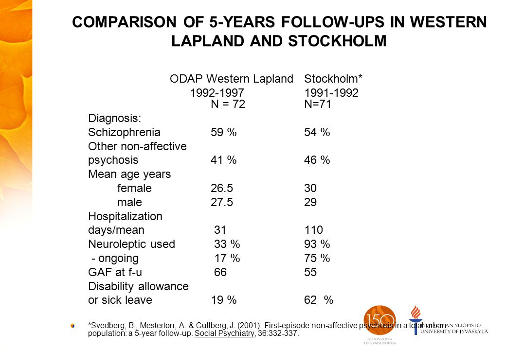 COMPARISON OF 5-YEARS FOLLOW-UPS IN WESTERN LAPLAND AND STOCKHOLM ODAP Western LaplandStockholm* 1992-19971991-1992 N = 72N=71 Diagnosis: Schizophrenia 59 %54 % Other non-affective psychosis 41 %46 % Mean age years female 26.5 30 male27.5 29 Hospitalization days/mean 31110 Neuroleptic used 33 %93 % - ongoing 17 %75 % GAF at f-u 6655 Disability allowance or sick leave19 %62 % *Svedberg, B., Mesterton, A.