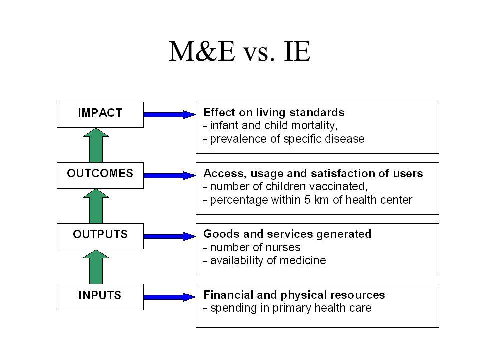 M&E vs. IE