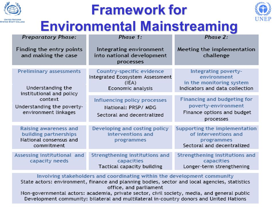 Framework for Environmental Mainstreaming