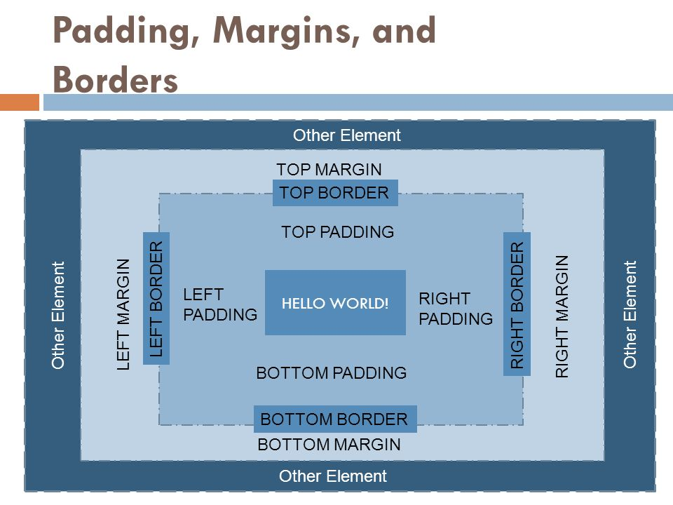 Padding, Margins, and Borders HELLO WORLD! TOP PADDING RIGHT PADDING LEFT PADDING BOTTOM PADDING TOP MARGIN BOTTOM MARGIN LEFT MARGIN RIGHT MARGIN RIG