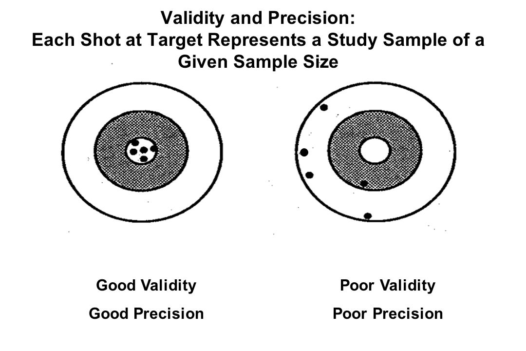 Good Validity Good Precision Poor Validity Poor Precision Validity and Precision: Each Shot at Target Represents a Study Sample of a Given Sample Size