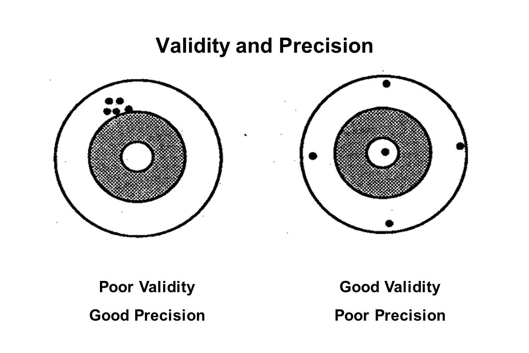 Validity and Precision Poor Validity Good Precision Good Validity Poor Precision
