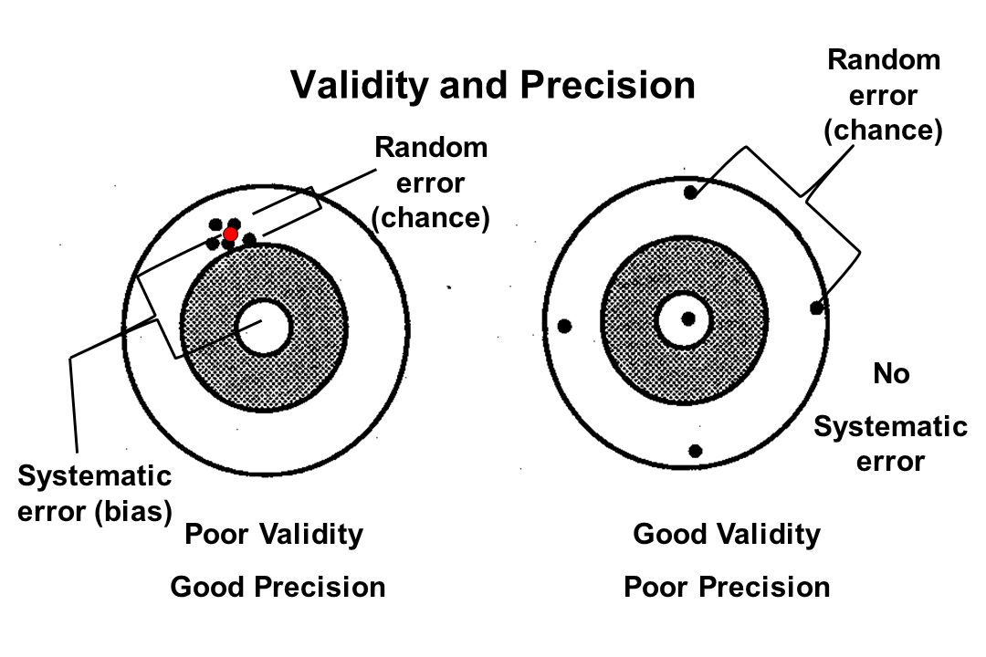 Validity and Precision Poor Validity Good Precision Good Validity Poor Precision Systematic error (bias) Random error (chance) No Systematic error