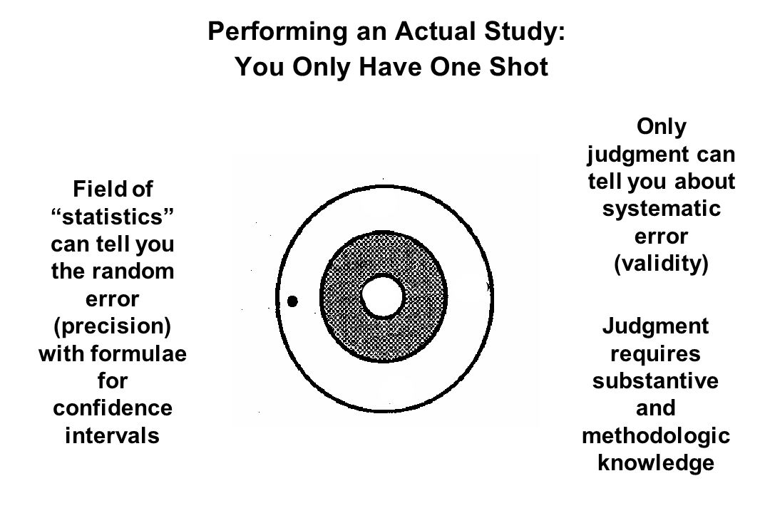 Performing an Actual Study: You Only Have One Shot Field of statistics can tell you the random error (precision) with formulae for confidence intervals Only judgment can tell you about systematic error (validity) Judgment requires substantive and methodologic knowledge