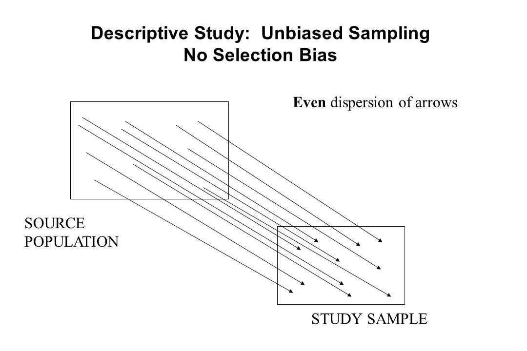 SOURCE POPULATION STUDY SAMPLE Descriptive Study: Unbiased Sampling No Selection Bias Even dispersion of arrows