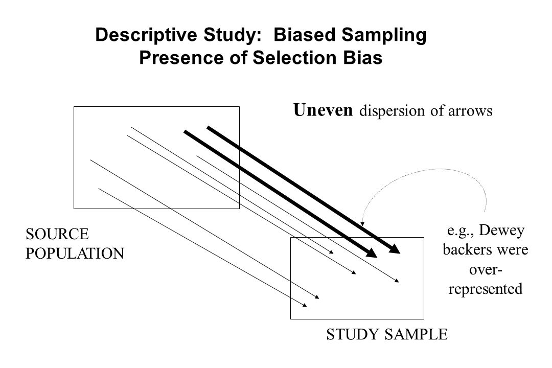 SOURCE POPULATION STUDY SAMPLE Descriptive Study: Biased Sampling Presence of Selection Bias Uneven dispersion of arrows e.g., Dewey backers were over- represented