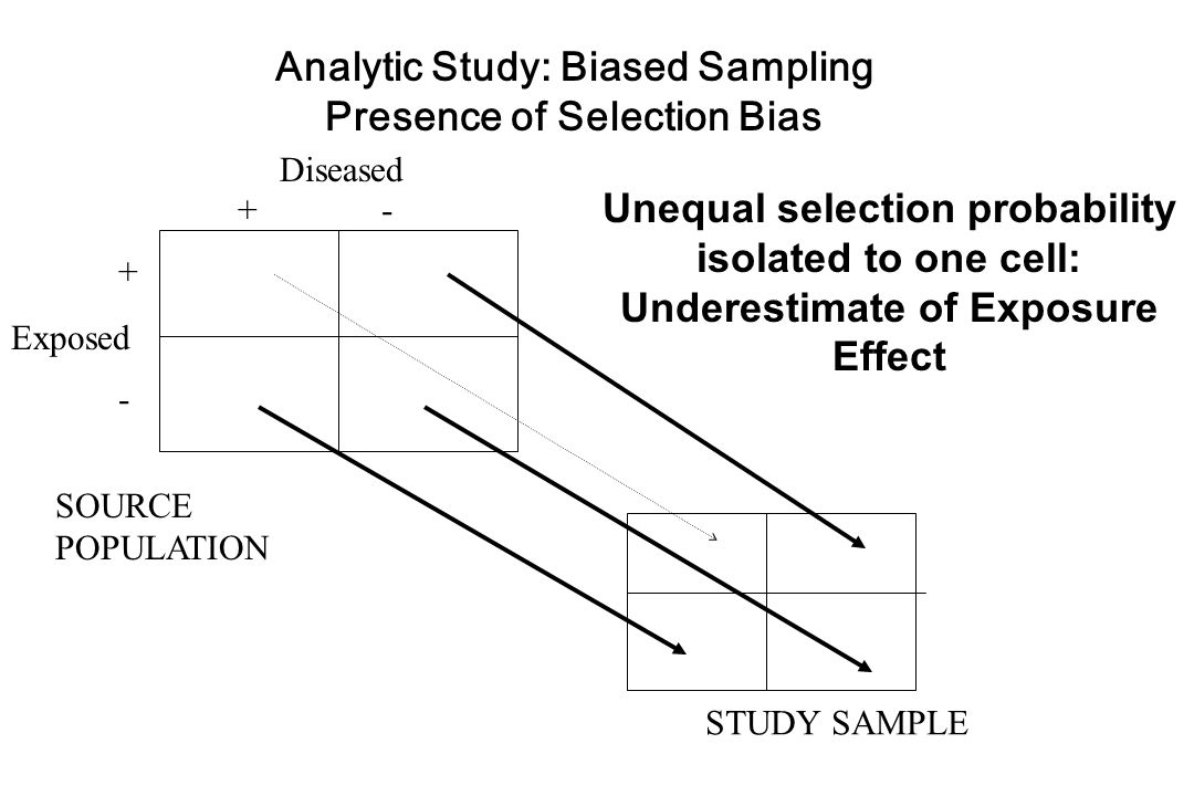 Diseased Exposed + - +-+- SOURCE POPULATION STUDY SAMPLE Analytic Study: Biased Sampling Presence of Selection Bias Unequal selection probability isolated to one cell: Underestimate of Exposure Effect