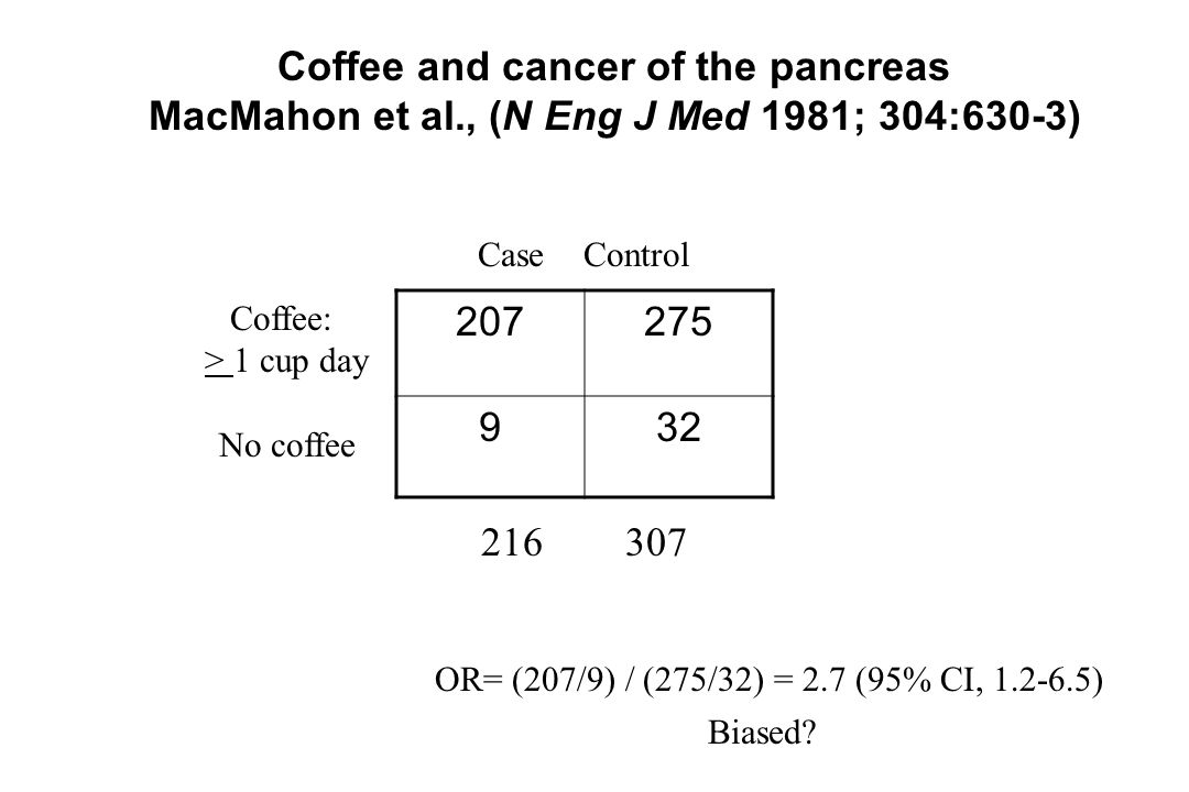 207275 932 CaseControl Coffee: > 1 cup day No coffee OR= (207/9) / (275/32) = 2.7 (95% CI, 1.2-6.5) Coffee and cancer of the pancreas MacMahon et al.,
