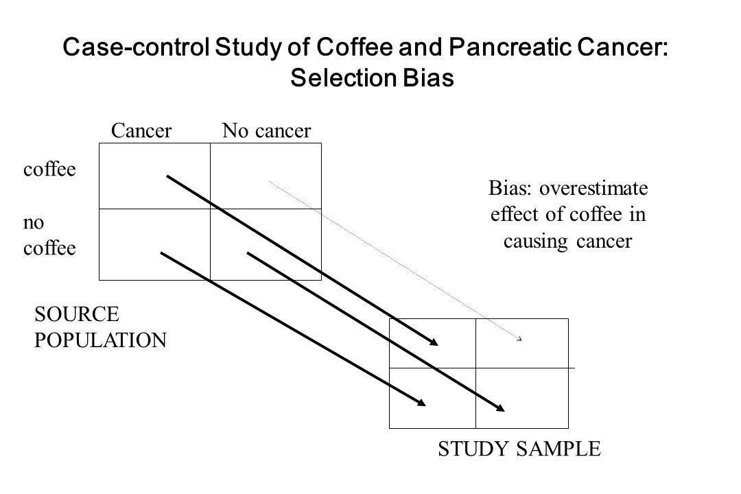 Cancer No cancer coffee no coffee SOURCE POPULATION STUDY SAMPLE Case-control Study of Coffee and Pancreatic Cancer: Selection Bias Bias: overestimate effect of coffee in causing cancer