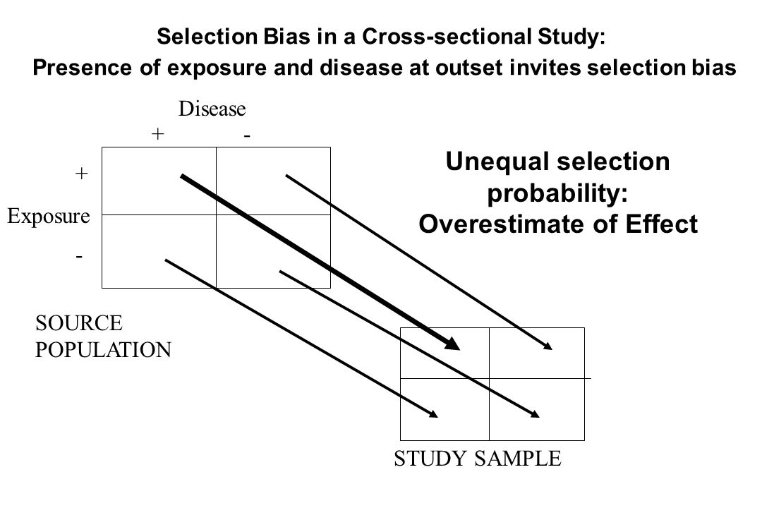 Disease Exposure + - +-+- SOURCE POPULATION STUDY SAMPLE Unequal selection probability: Overestimate of Effect Selection Bias in a Cross-sectional Stu