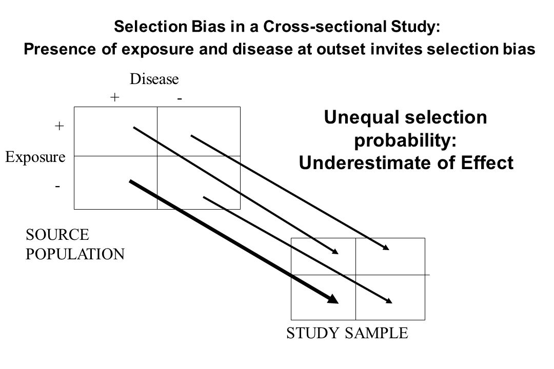 Disease Exposure + - +-+- SOURCE POPULATION STUDY SAMPLE Unequal selection probability: Underestimate of Effect Selection Bias in a Cross-sectional St