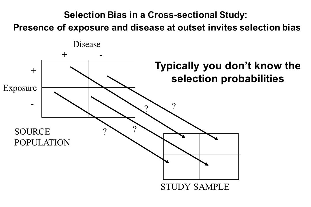 Disease Exposure + - +-+- SOURCE POPULATION STUDY SAMPLE Typically you don't know the selection probabilities Selection Bias in a Cross-sectional Study: Presence of exposure and disease at outset invites selection bias .