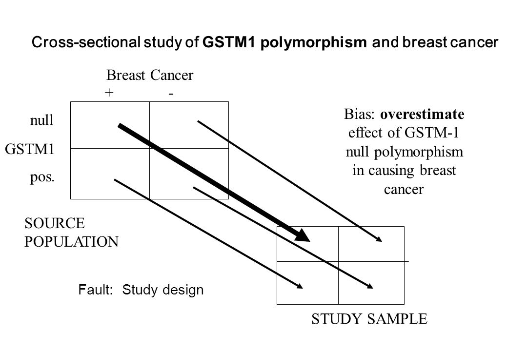 Breast Cancer GSTM1 + - null SOURCE POPULATION STUDY SAMPLE Cross-sectional study of GSTM1 polymorphism and breast cancer pos.