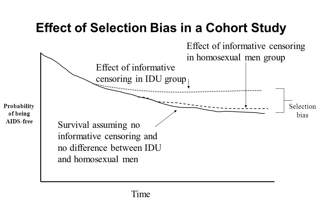 Effect of Selection Bias in a Cohort Study Survival assuming no informative censoring and no difference between IDU and homosexual men Effect of infor