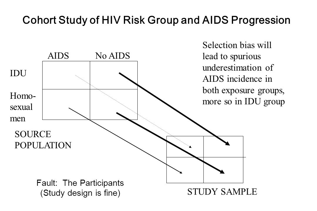 AIDS No AIDS IDU Homo- sexual men SOURCE POPULATION STUDY SAMPLE Cohort Study of HIV Risk Group and AIDS Progression Selection bias will lead to spurious underestimation of AIDS incidence in both exposure groups, more so in IDU group Fault: The Participants (Study design is fine)