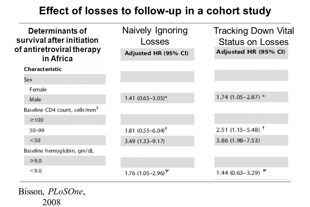 Effect of losses to follow-up in a cohort study Bisson, PLoSOne, 2008 Naively Ignoring Losses Tracking Down Vital Status on Losses Determinants of sur