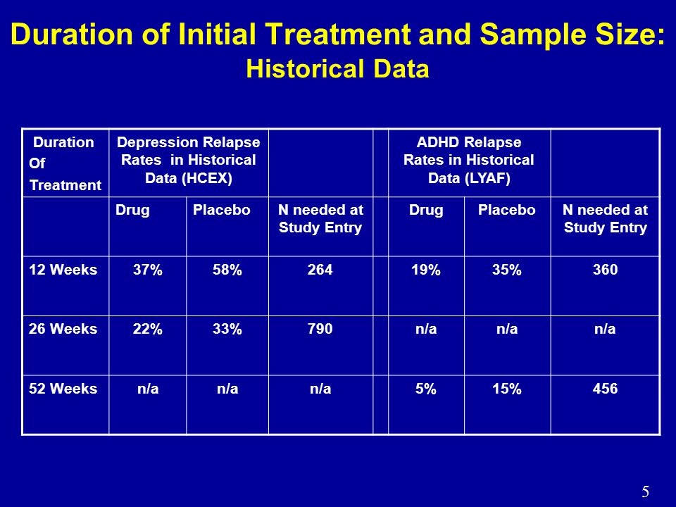 6 Duration of Treatment Prior to Withdrawal: Other Considerations Treatment effect sizes in historical data do not appear to decrease markedly with longer 'run-ins' Longer treatment periods require signficantly larger samples –Attrition prior to randomization rises with increasing time –Event rates decrease with time (longer periods of stability appear to predict future stability) It is unknown whether longer stabilization time makes patients more stable or simply selects for patients with a more stable course of illness 'Negative' studies could only be interpreted in the presence of a positive control –Would increase sample size and time to completion even more Increasing stringency around response criteria or restricting excursions would necessitate further increases in sample size