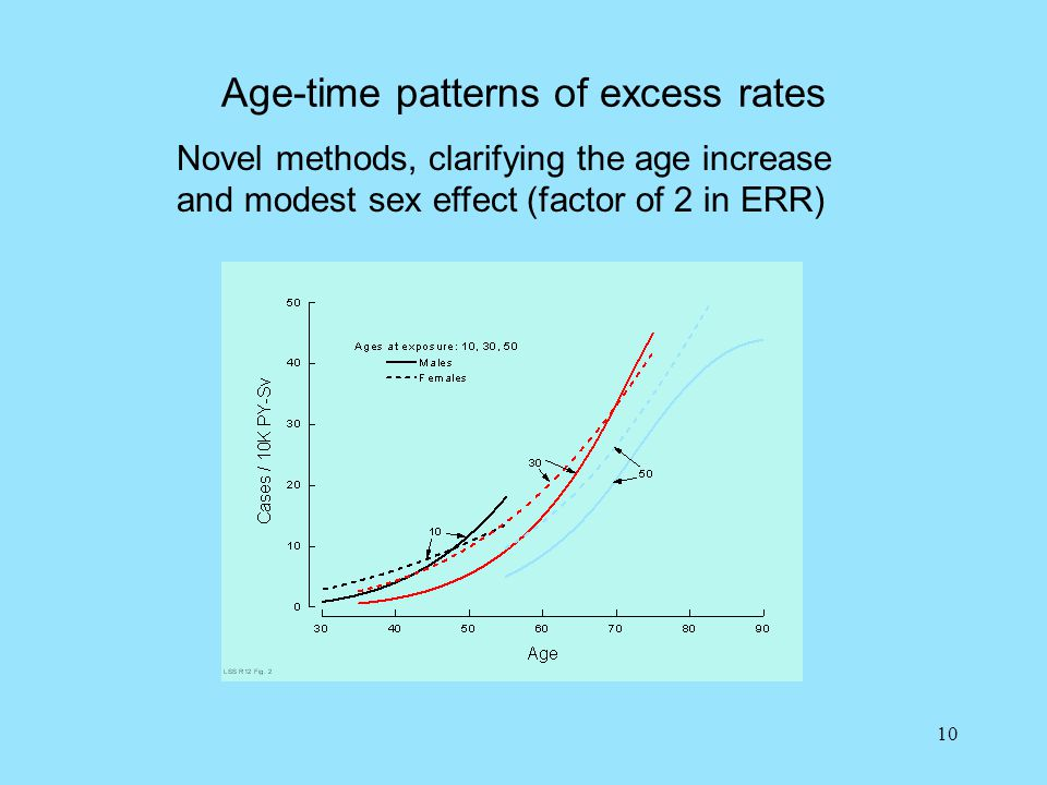 10 Age-time patterns of excess rates Novel methods, clarifying the age increase and modest sex effect (factor of 2 in ERR)