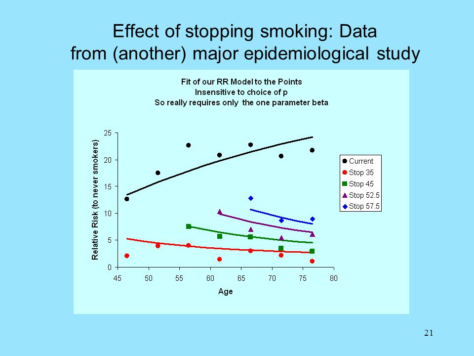 21 Effect of stopping smoking: Data from (another) major epidemiological study
