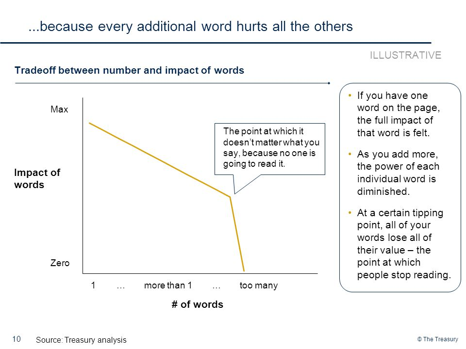 © The Treasury...because every additional word hurts all the others 10 Source: Treasury analysis Impact of words Max Zero # of words 1more than 1……too many The point at which it doesn't matter what you say, because no one is going to read it.