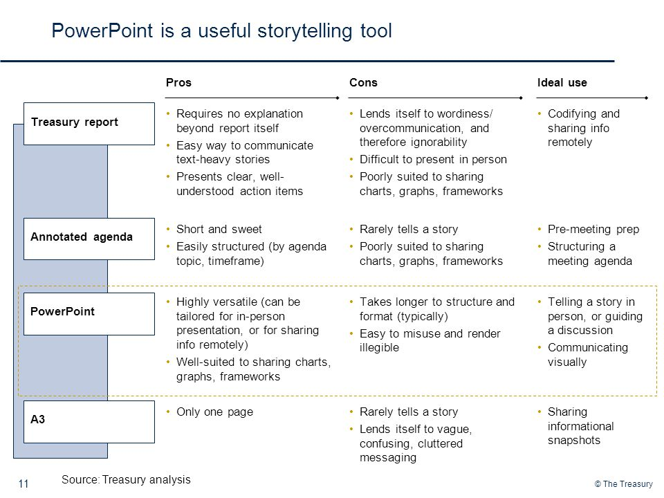 © The Treasury 11 PowerPoint is a useful storytelling tool Source: Treasury analysis Requires no explanation beyond report itself Easy way to communicate text-heavy stories Presents clear, well- understood action items Treasury reportAnnotated agendaPowerPointA3 Pros Lends itself to wordiness/ overcommunication, and therefore ignorability Difficult to present in person Poorly suited to sharing charts, graphs, frameworks Cons Codifying and sharing info remotely Ideal use Short and sweet Easily structured (by agenda topic, timeframe) Rarely tells a story Poorly suited to sharing charts, graphs, frameworks Pre-meeting prep Structuring a meeting agenda Highly versatile (can be tailored for in-person presentation, or for sharing info remotely) Well-suited to sharing charts, graphs, frameworks Rarely tells a story Lends itself to vague, confusing, cluttered messaging Telling a story in person, or guiding a discussion Communicating visually Only one pageSharing informational snapshots Takes longer to structure and format (typically) Easy to misuse and render illegible