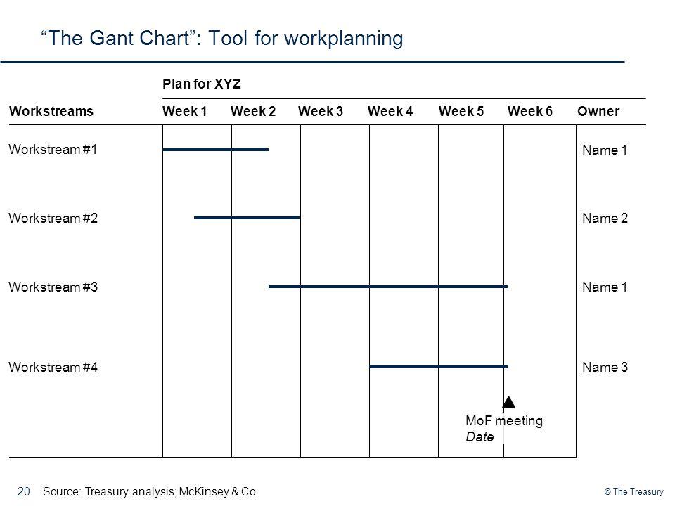© The Treasury The Gant Chart : Tool for workplanning 20 Week 1Week 2Week 3Week 4Week 5Week 6Owner Plan for XYZ Workstreams Workstream #1 Source:Treasury analysis; McKinsey & Co.