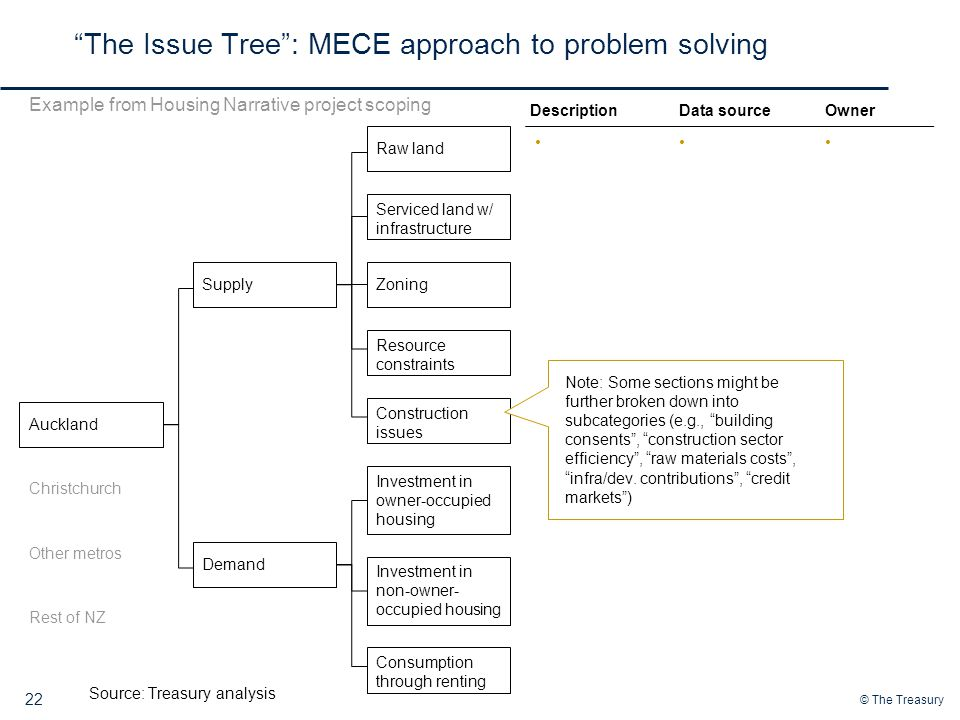 © The Treasury 22 The Issue Tree : MECE approach to problem solving Auckland Source: Treasury analysis Christchurch Other metros Rest of NZ Supply DemandRaw land Serviced land w/ infrastructure Zoning Resource constraints Construction issues Investment in owner-occupied housing Consumption through renting Investment in non-owner- occupied housing Example from Housing Narrative project scoping DescriptionData sourceOwner Note: Some sections might be further broken down into subcategories (e.g., building consents , construction sector efficiency , raw materials costs , infra/dev.