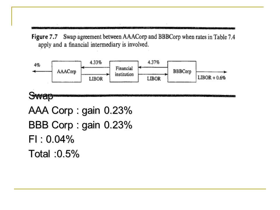 Swap AAA Corp : gain 0.23% BBB Corp : gain 0.23% FI : 0.04% Total :0.5%