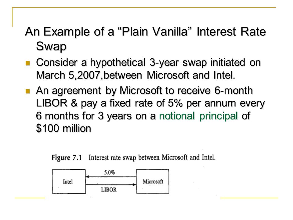 An Example of a Plain Vanilla Interest Rate Swap Consider a hypothetical 3-year swap initiated on March 5,2007,between Microsoft and Intel.
