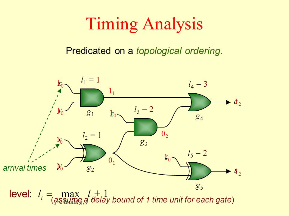 z 1010 1010 1010 1010 1010 1212 0202 1212 Timing Analysis Predicated on a topological ordering.
